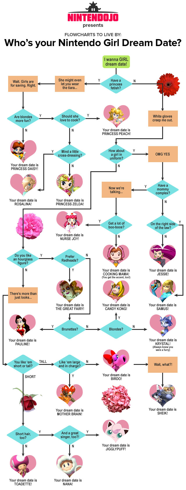 Nintendojo Flowchart: Your Nintendo Girl Dream Date