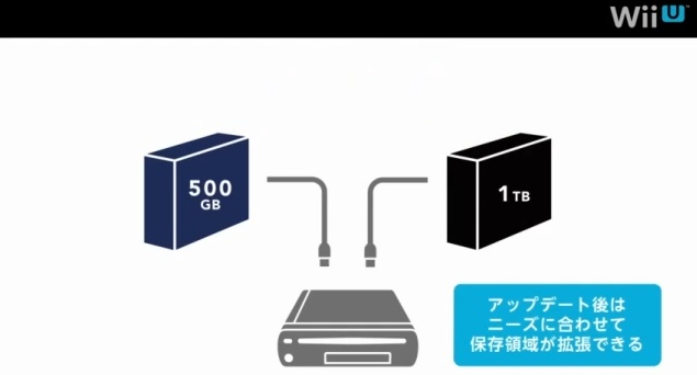 As The Quote Says Wii U Supports External Usb Hard Drives That Have Their Own Supplies Allowing You To Turn Into Increase Memory Many Dozens Of