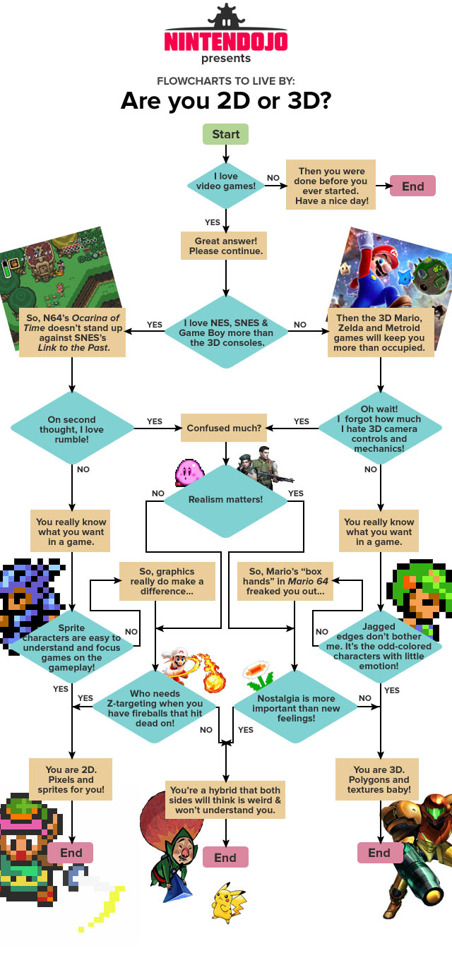 Flowcharts to Live By: Are You 2D or 3D?