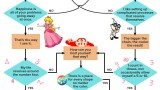 Nintendojo Flowchart: What Puzzle Game Am I?