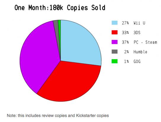 Shovel Knight sales breakdown